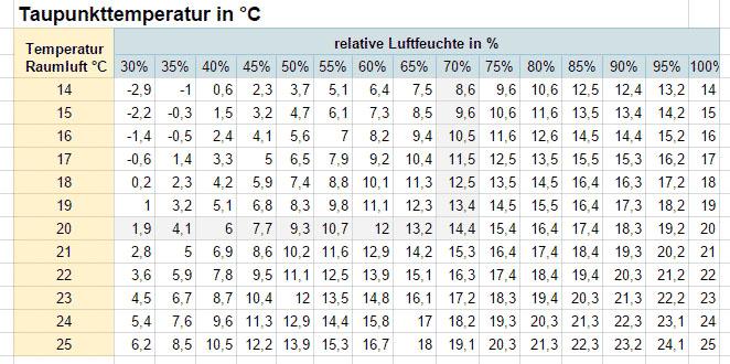 Taupunkttemperatur in °C